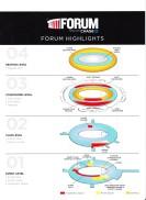 Forum Levels